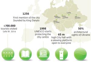 2014 about lviv
