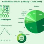 Результати дослідження конференц індустрії Львова (січень – червень 2016)